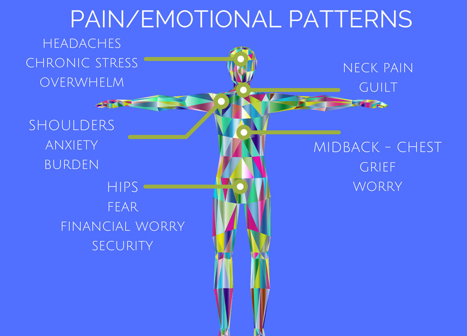 5 Common Pain – Emotional Patterns